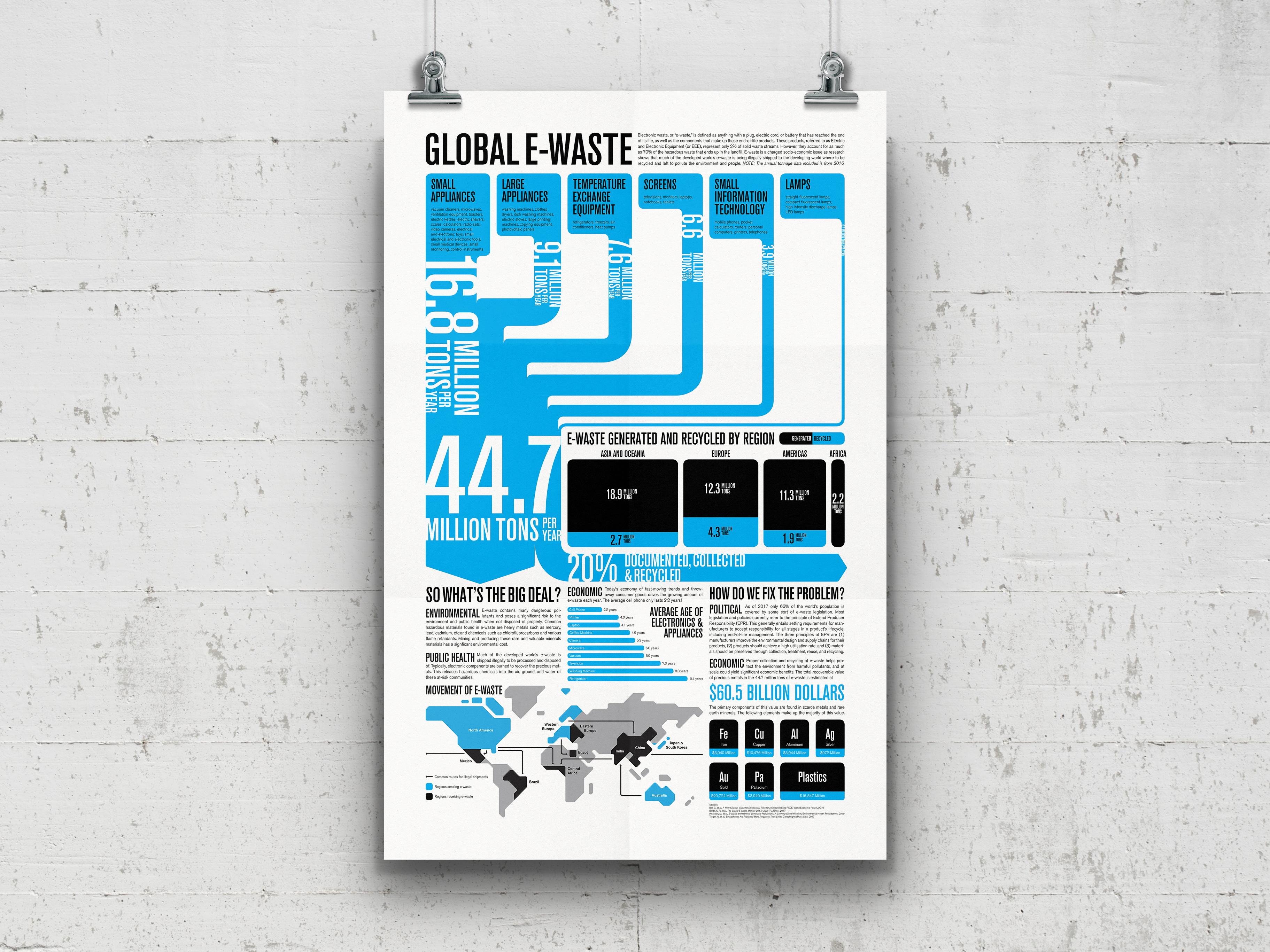 Global e-Waste Infographic Poster
