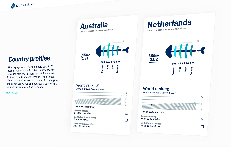 IUU Fishing Index