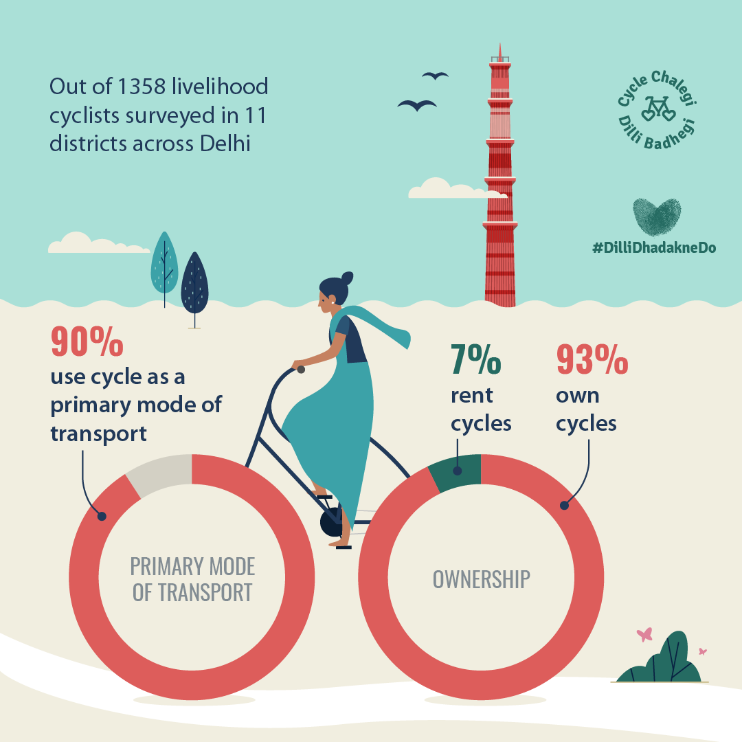 Livelihood Cyclists of Delhi: A Snapshot