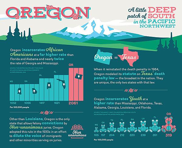 Oregon Incarceration Information Graphic